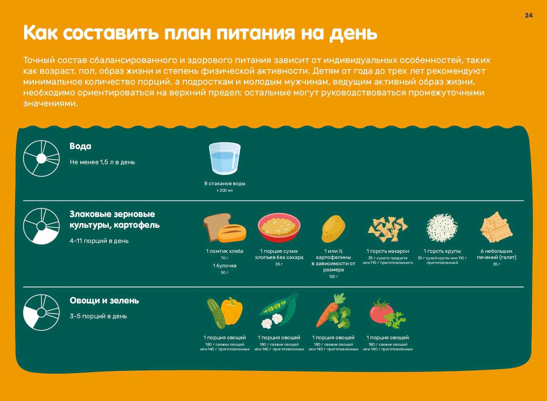 план питания на день